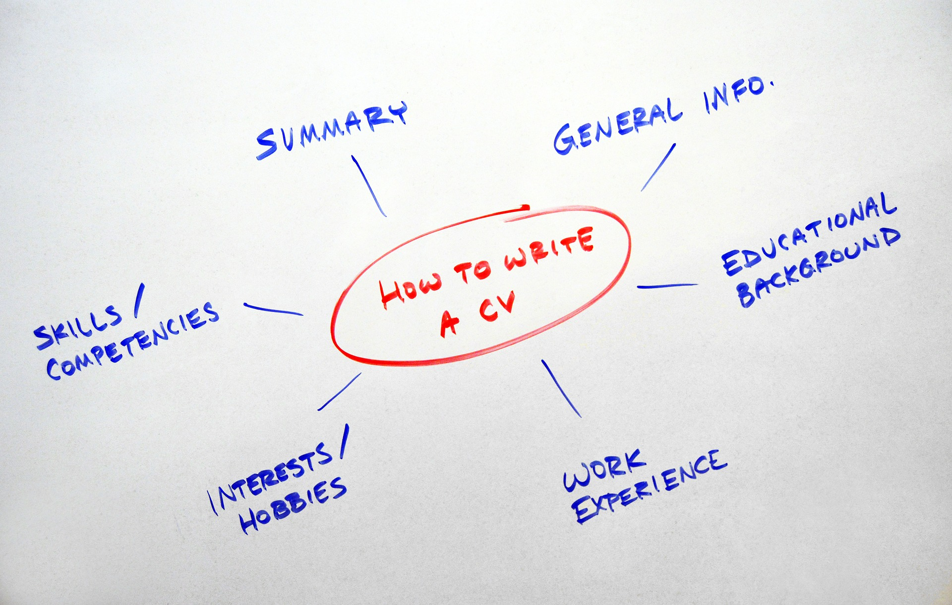 Tips for Writing a Winning CV - Heather Hamilton