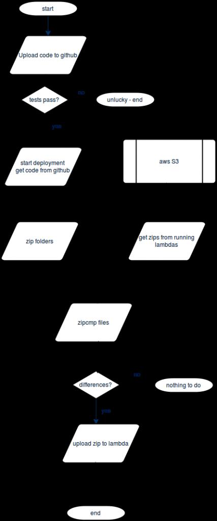 aws lambda continuous integration