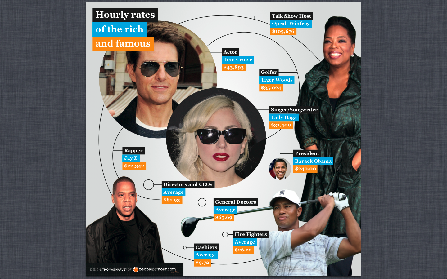 PPH Hourly Rates Infographic